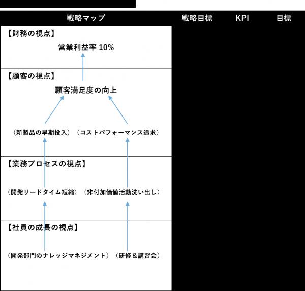 参考文献:会計参謀(中央経済社)の戦略マップを参考に作成